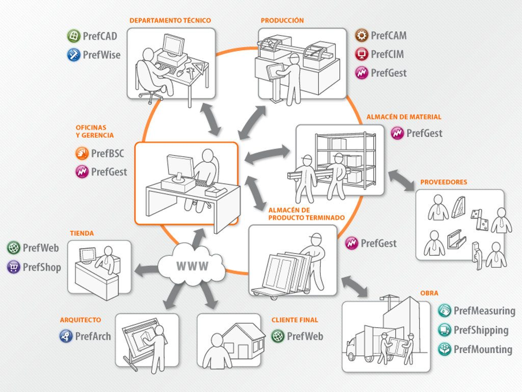 I-Nercia Servicios Informáticos PrefSuite Preference